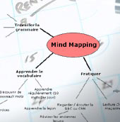 Fiche 5: Le Mind Mapping / carte mentale