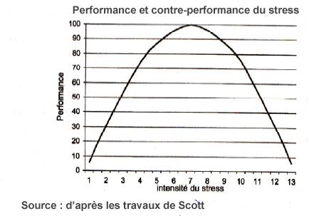 2015-12_31_stress-graph